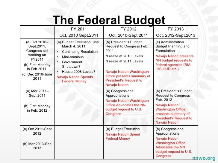 an overview of the us federal budget process essay Fy 2012 us federal budget and spending (source: 2012 us budget, wikipedia) here's a summary revenue the federal government received $2450 trillion in.