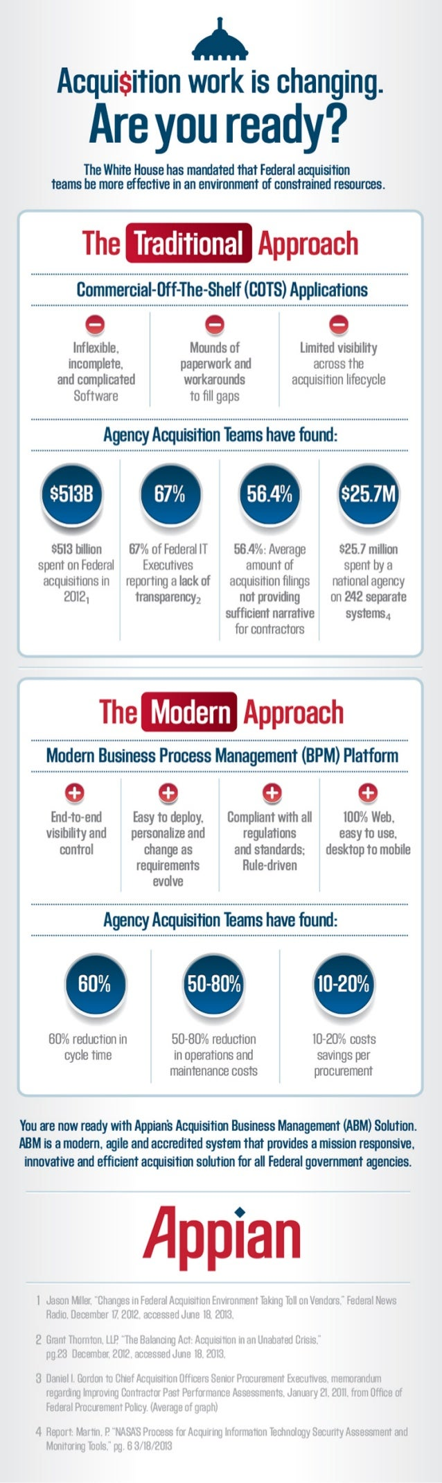Federal acquisition technologies infographic
