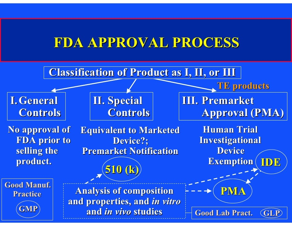classification method of preparation application in drug delivery and fda approved market products o There are no fda-approved medications to treat addiction to prescription sedatives lowering the dose over time must be done with the help of a health care provider behavioral therapies more research is needed to find out if behavioral therapies can be used to treat addiction to prescription sedatives.