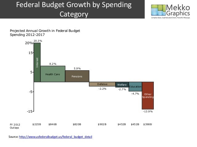 Federal budget growth by spending category