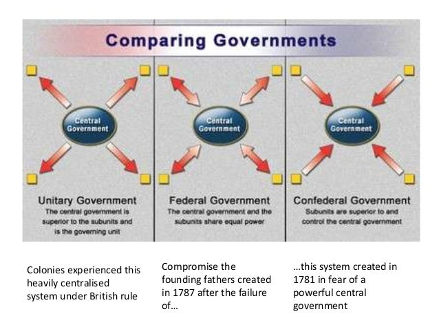 Federalism phases