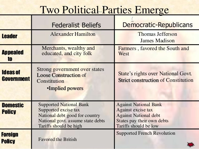the differences and similarities between the federalists and the democratic republicans By going through this short list you'll quickly be able to determine which side of the political aisle you are most suited for.