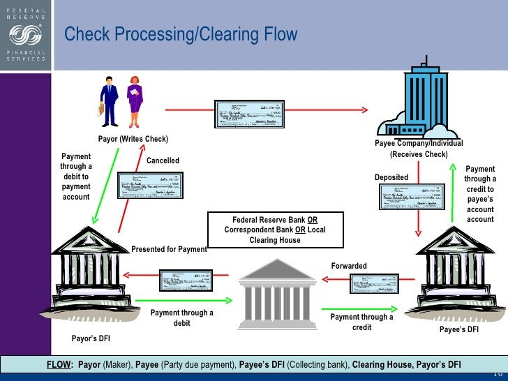 how checks are cleared in canadian banks – if your bank is one of the big 5 and the other bank is a mom and pop bank (and there are many of them in the us), then the check can take up to 7 business days to clear – if your bank is one of those small canadian banks, and the other bank is a top us federal bank, then the check can take up to 7 business days to clear.