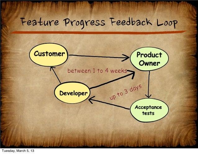 Software Feedback Loop The Feedback Loop Corey