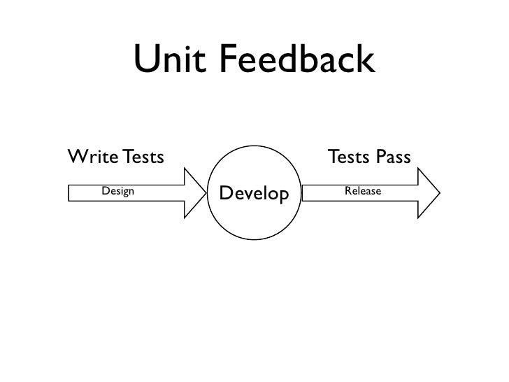 Testing Feedback Loop Unit Feedback Write Tests