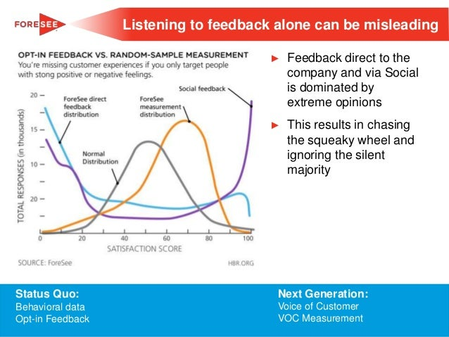 Listening to feedback alone can be misleading ►  Feedback direct to the company and via Social is dominated by extreme opi...