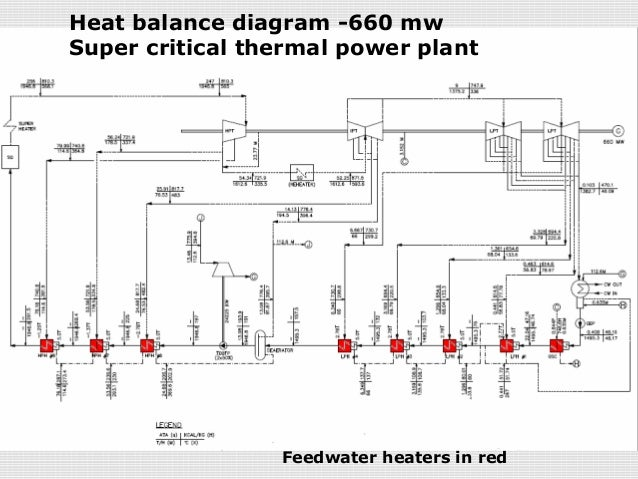 Feedwater heaters in thermal power plants