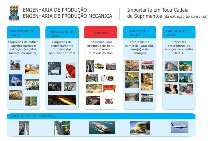 ENGENHARIA DE PRODUÇÃO                                      Importante em Toda Cadeia         ENGENHARIA DE PRODUÇÃO MECÂN...