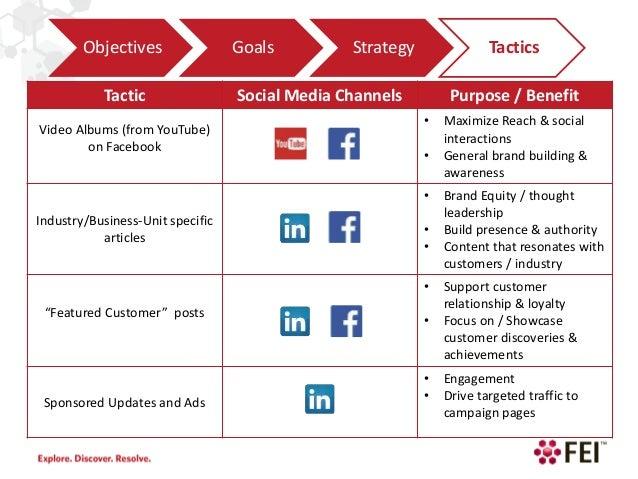 social media brand strategy pdf