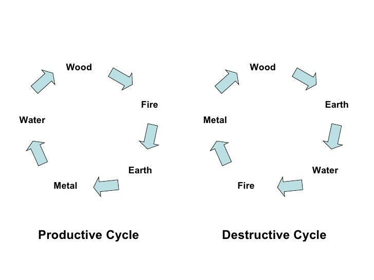 Wood Fire Earth Metal Water Productive Cycle Wood Earth Water Fire Metal Destructive Cycle