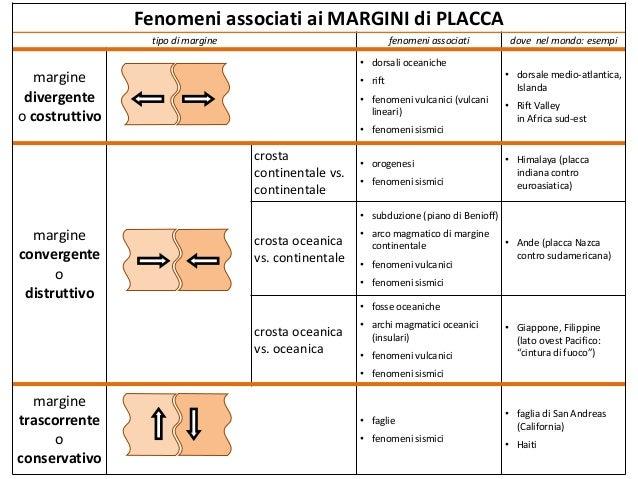 Fenomeni associati ai margini di placca (stampabile)