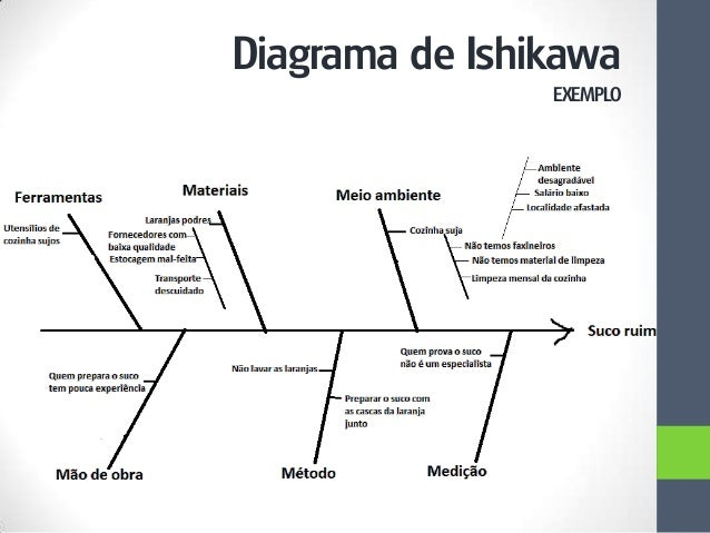Diagrama De Ishikawa Ejemplo  Motorcycle Review And Galleries