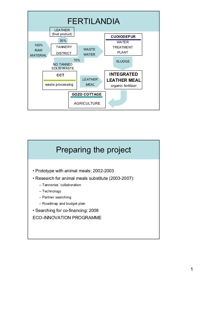 Solid Waste Treatment, FERTILAND Project