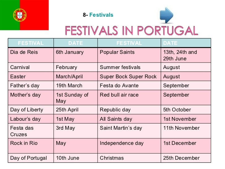 8-  Festivals FESTIVAL DATE FESTIVAL DATE Dia de Reis 6th January Popular Saints 13th, 24th and 29th June Carnival Februar...