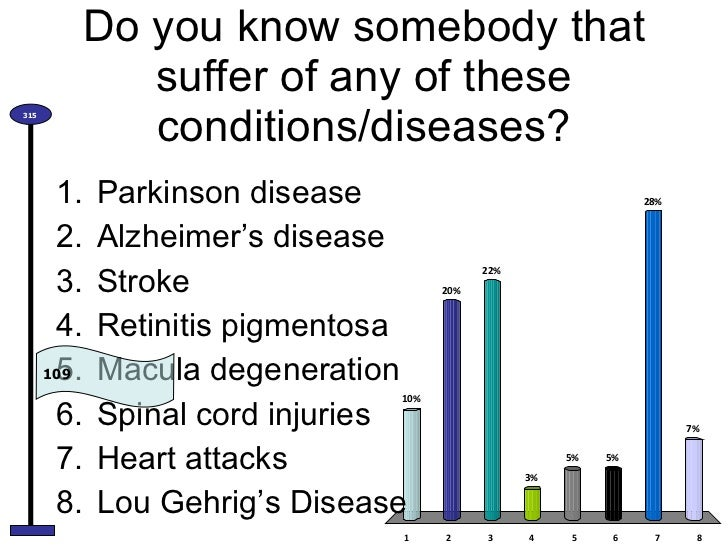 Do you know somebody that suffer of any of these conditions/diseases? <ul><li>Parkinson disease </li></ul><ul><li>Alzheime...