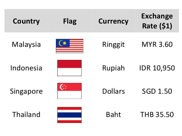 Forex exchange rate in singapore