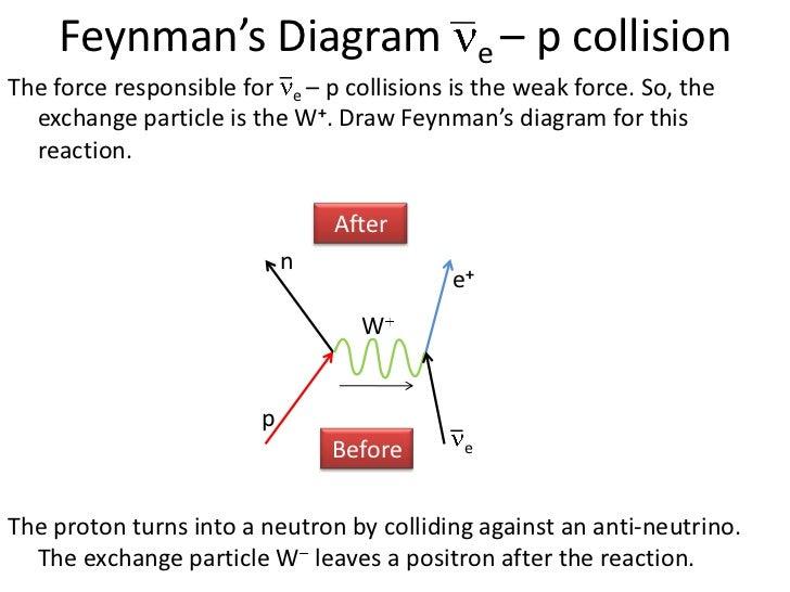 feynman diagramsp e n e      feynman    s diagram