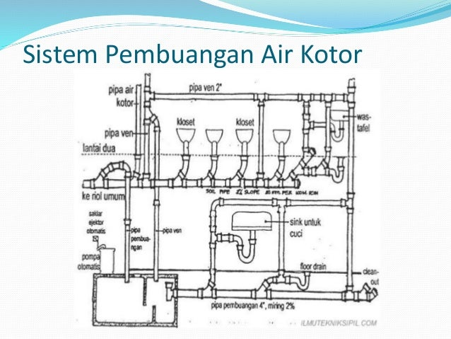 Utilitas Gedung on fire extinguisher diagram