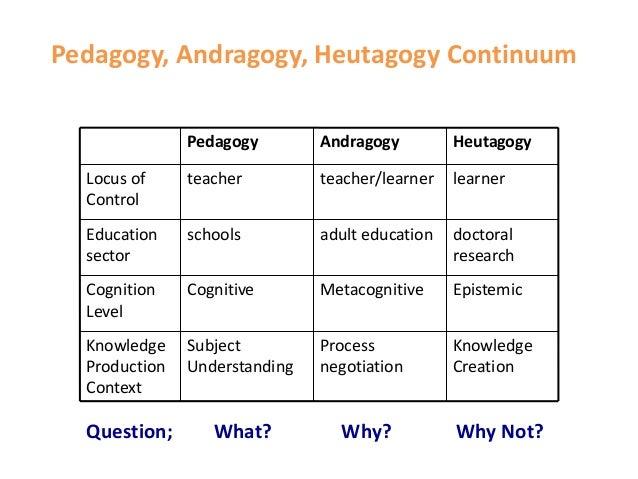 Image result for pedagogy andragogy and heutagogy