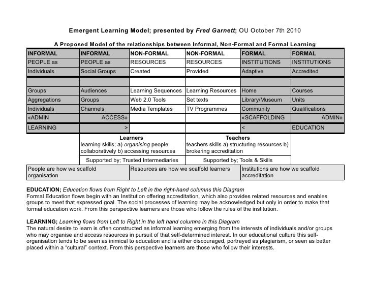 Emergent Learning Model; presented by Fred Garnett; OU October 7th 2010             A Proposed Model of the relationships ...