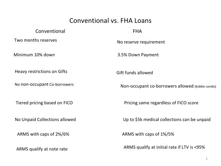 Conventional vs. FHA Loans Conventional FHA No reserve requirement Two months reserves Minimum 10% down 3.5% Down Payment ...