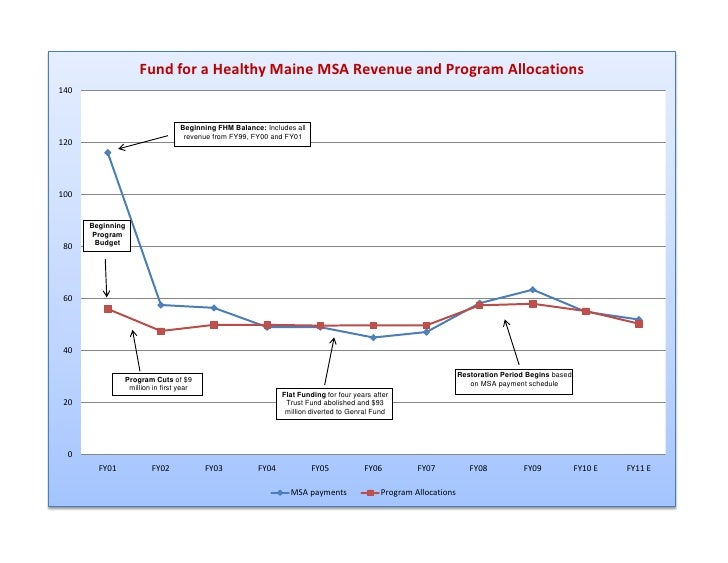 Fund for a Healthy Maine Payments vs. Program Allocations 1999-Present