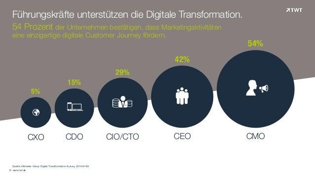 """© www.twt.de !!! """"# $% & '( ) 5% 15% 29% 42% 54%         Quelle: Altimeter Group Digital Transformation Survey, 20..."""