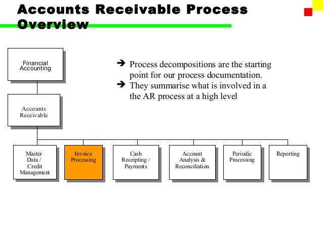 accounts receivable and factoring transformation View isabel montoya's profile on linkedin,  member of the finance team for the sap transformation project at  focus on accounts receivable: factoring.