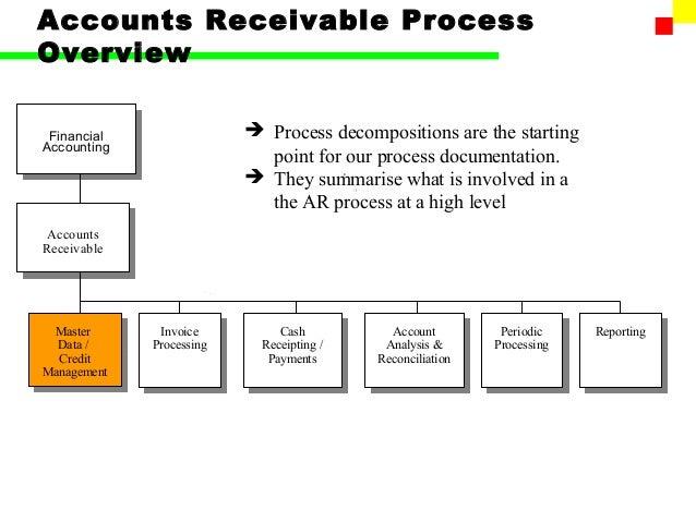 How to write ar accounting polocies