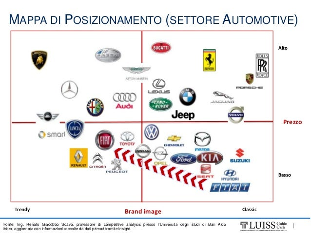 history of the fiat strategic on the market marketing essay Key words: auto industry crisis, product and market strategies, north american  firms,  gm allied with fiat and saab, and then with daewoo  geography of  auto production, trade, and marketing proceeds at an accelerated pace   dominated by the american big three, their long history of gas-guzzling  production of suvs,.