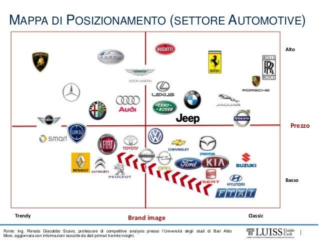 Fiat Marketing Analysis Swot E Suggerimenti Finali