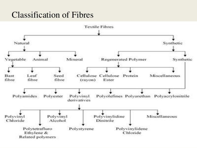 What Are Natural Fibres Made From
