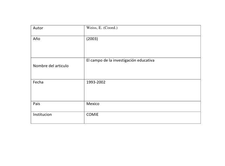 Autor                 Weiss, E. (Coord.)  Año                   (2003)                          El campo de la investigaci...