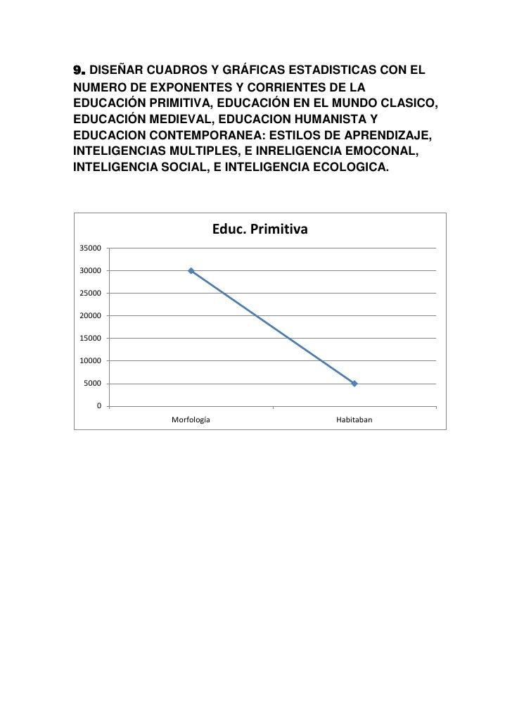 9. DISEÑAR CUADROS Y GRÁFICAS ESTADISTICAS CON ELNUMERO DE EXPONENTES Y CORRIENTES DE LAEDUCACIÓN PRIMITIVA, EDUCACIÓN EN ...