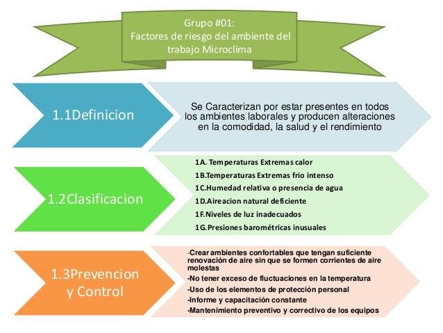 Grupo #01: Factores de riesgo del ambiente del trabajo Microclima 1.1Definicion Se Caracterizan por estar presentes en tod...