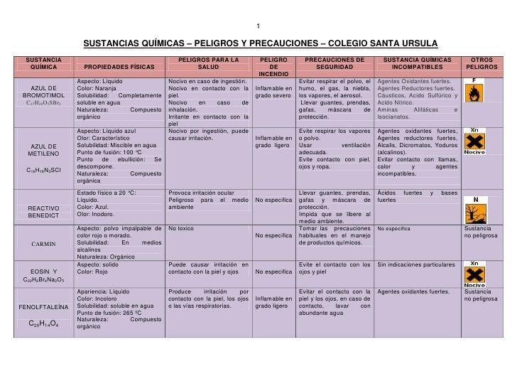 Ficha tecnica de los reactivos
