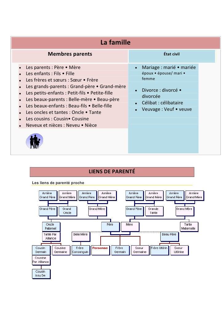 La famille          Membres parents                                     État civilLes parents : Père • Mère               ...