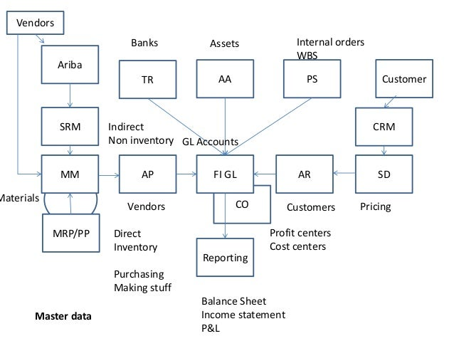 Sap Fico Flow Charts And Process