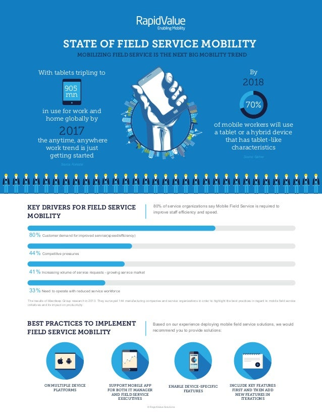 Field Service Mobility Infographics by RapidValue Solutions