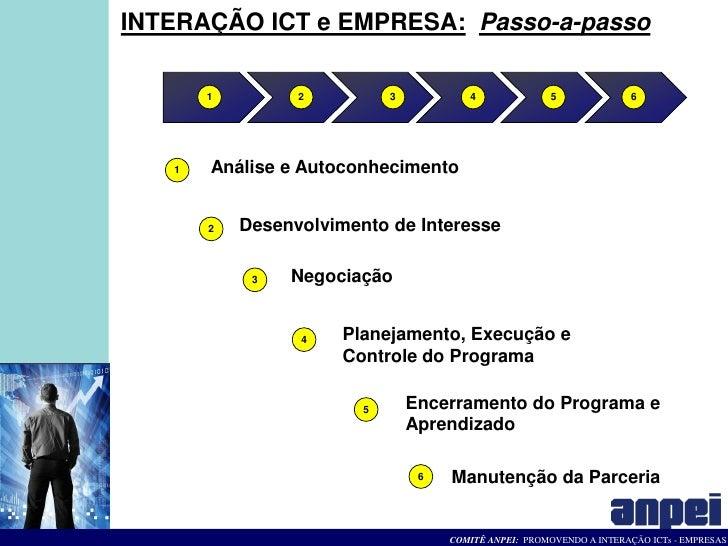 INTERAÇÃO ICT e EMPRESA: Passo-a-passo         1         2          3           4              5               6        1 ...