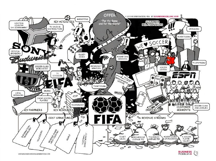 FIFA WorldcupBusiness Model