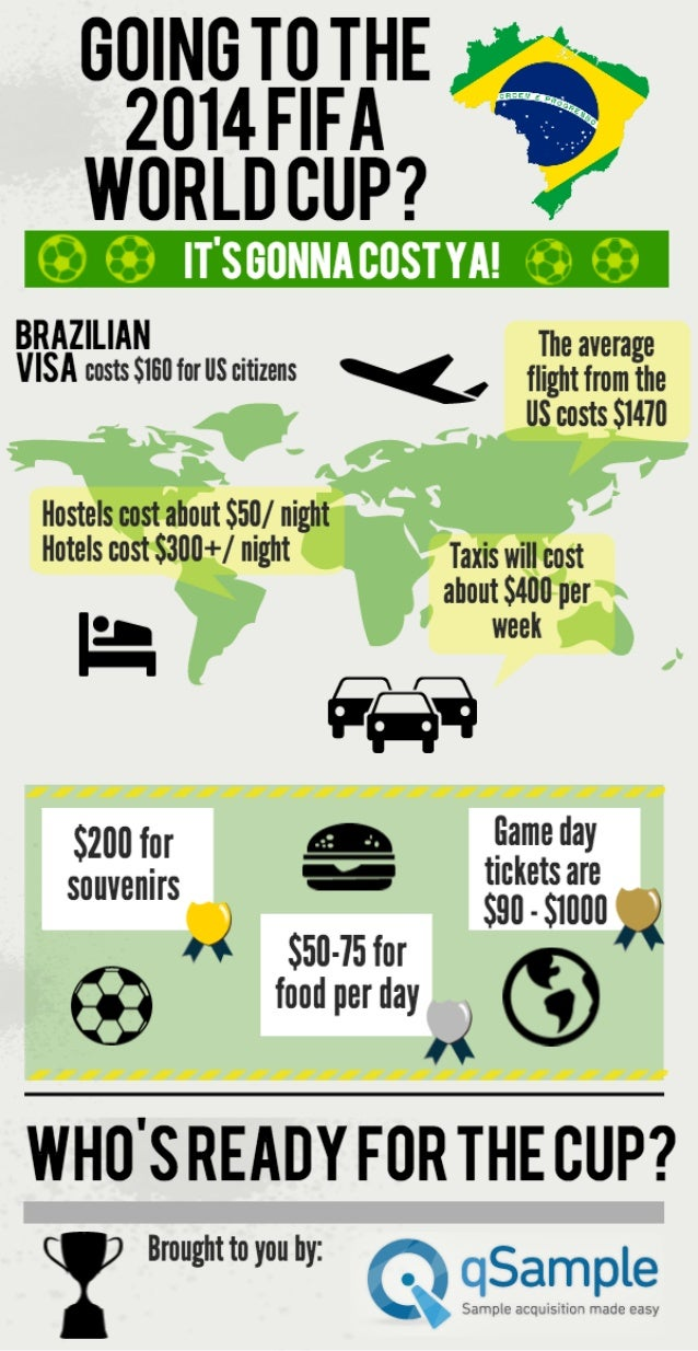 Going to the 2014 FIFA World Cup? It's Going to Cost You!