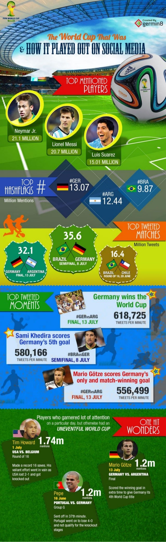 FIFA World Cup 2014: A Social Media Analysis