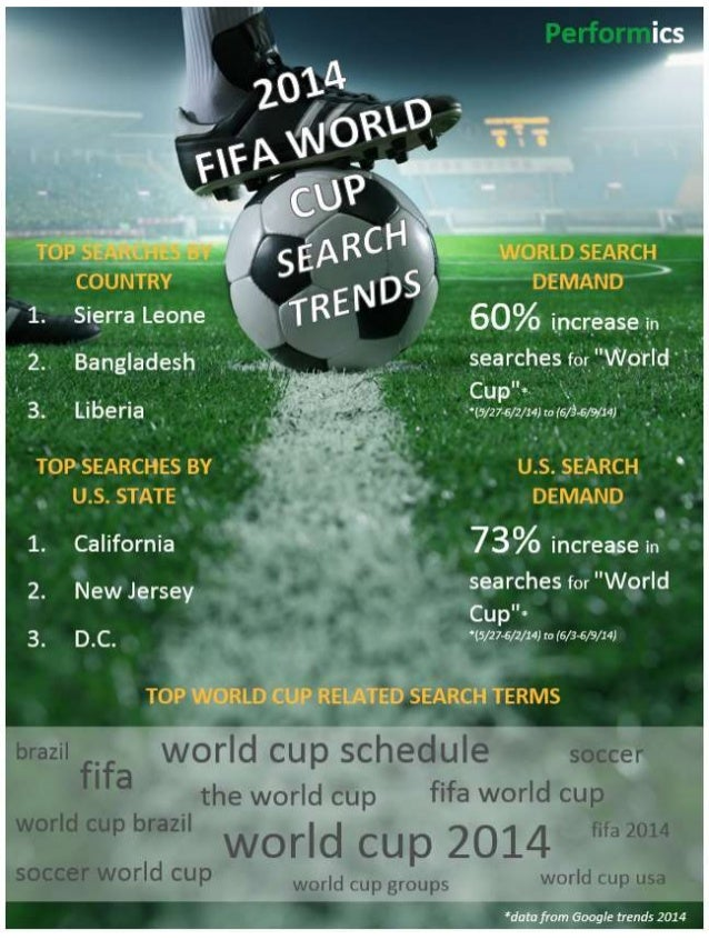 FIFA World Cup Search Insights 2014