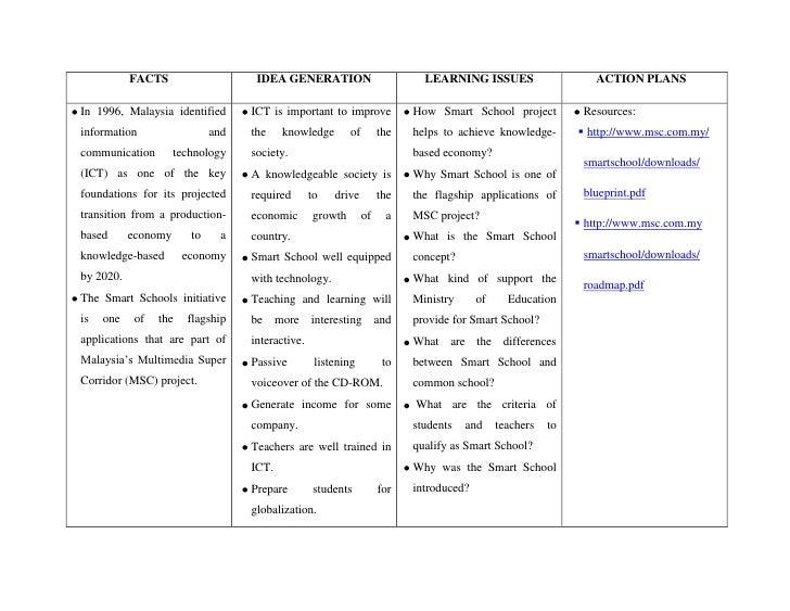<ul><li>FACTSIDEA GENERATIONLEARNING ISSUESACTION PLANSIn 1996, Malaysia identified information and communication technolo...