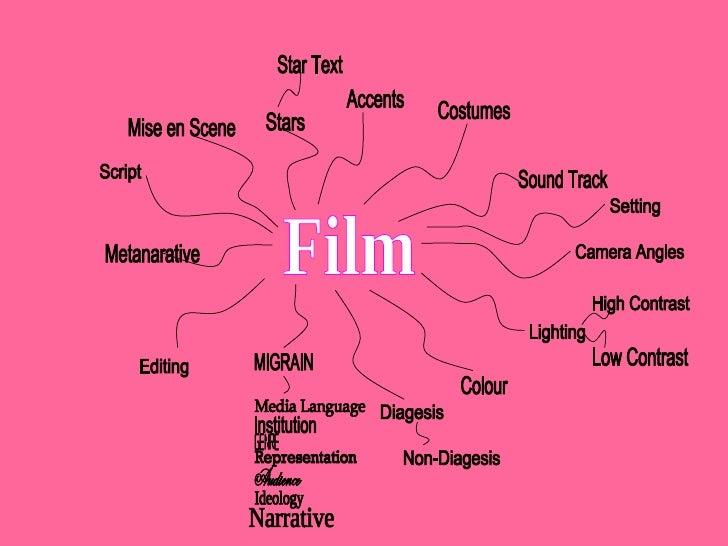 Film And Britishness- By Hollie-Jade Higgins