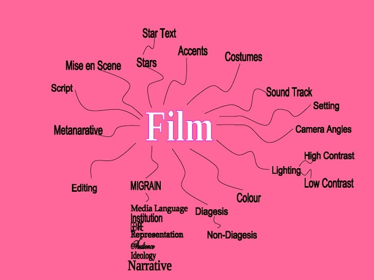 Film Stars Star Text Accents Costumes Mise en Scene MIGRAIN Media Language Institution Genre Representation Audience  Ideo...