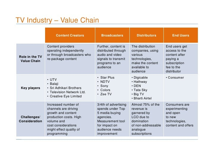 an analysis of the need to promote the value of an industry sector 4 unido's experience in industrial value chain analysis 51  issues and  challenges that need to be addressed in relation to gvcs, such as trade  facilitation,  gvcs to promote inclusive and sustainable industrial development  in  into other sectors, the non-economic and environmental impact of industrial  activities, and.