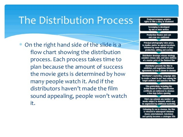 the distribution process of an independent Film distribution process in india  the an independent film want to distribute in pan india so can you please suggest me about distribution process.