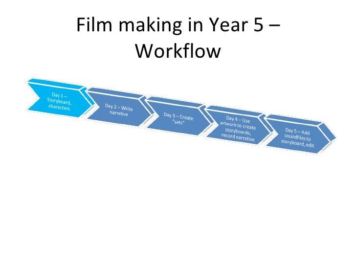 Film making in Year 5 – Workflow